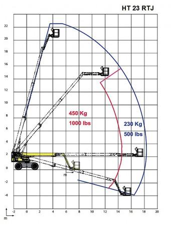 Коленчатый подъемник Haulotte HT23RTJ