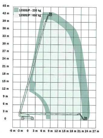 Телескопический подъемник JLG 1350SJP